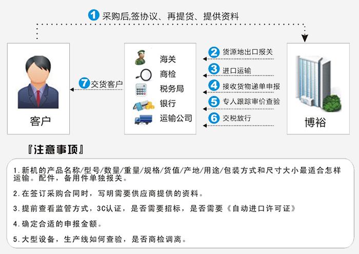 机械设备进口报关流程图