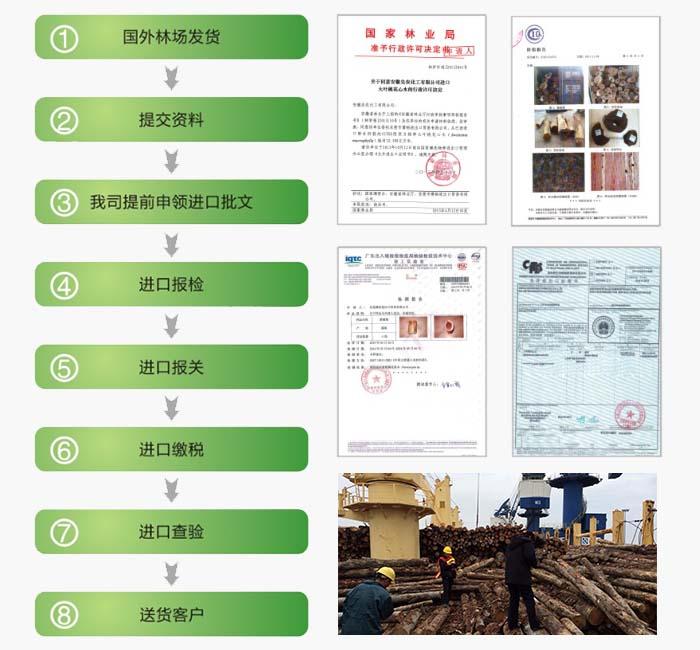 木材进口报关流程说明